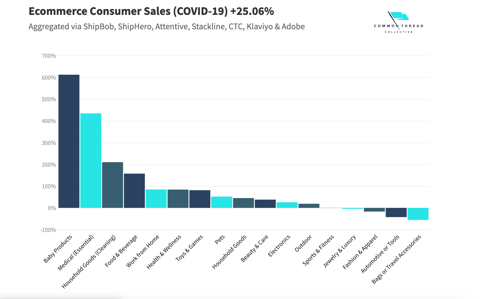 COVID 19 / Lockdown Effect / e-Commerce Companies Sales Increased by 30%